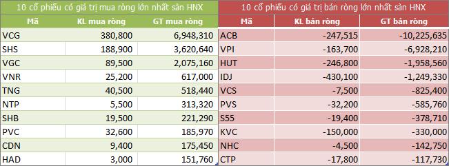 Top giao dịch khối ngoại sàn HNX ngày 27/04/2018