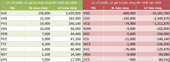 Top giao dịch khối ngoại sàn HNX ngày 30/05/2018
