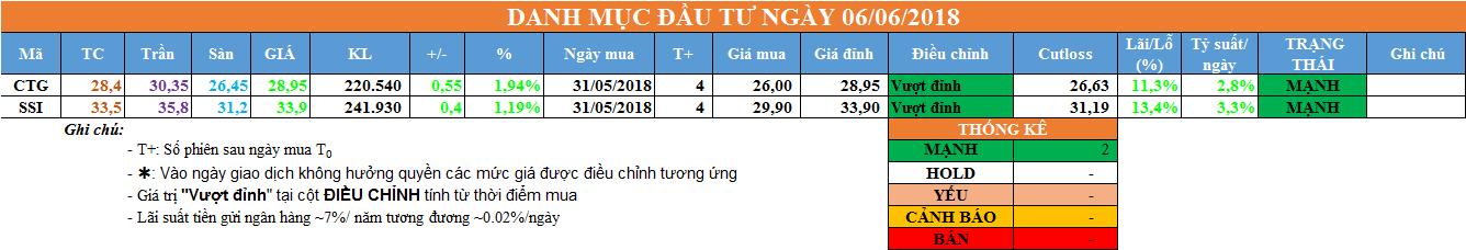 Danh mục đầu tư ngày 06/06/2018