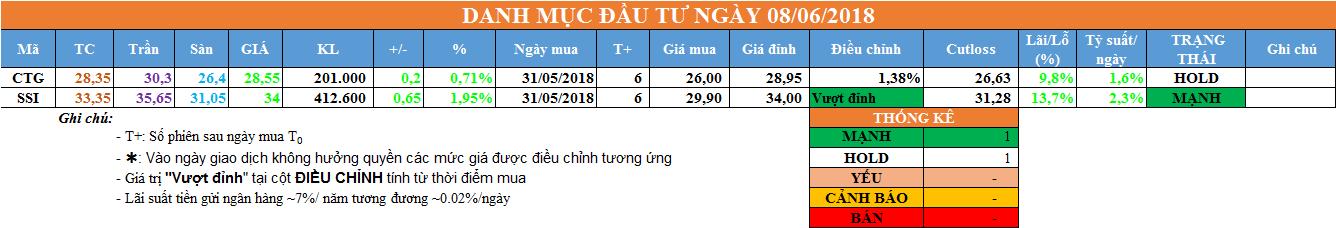 Danh mục đầu tư ngày 08/06/2018