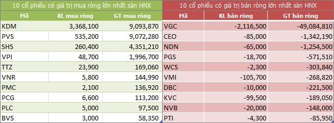 Top giao dịch khối ngoại sàn HNX ngày 01/06/2018