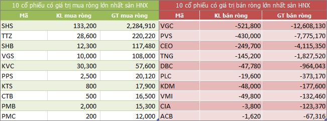 Top giao dịch khối ngoại sàn HNX ngày 05/06/2018