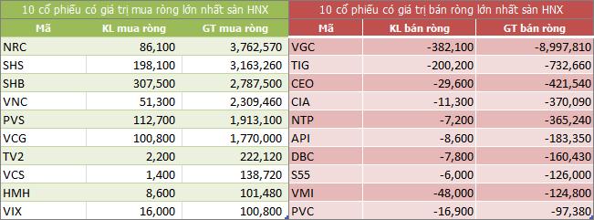 Top giao dịch khối ngoại sàn HNX ngày 12/06/2018