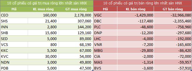 Top giao dịch khối ngoại sàn HNX ngày 21/06/2018