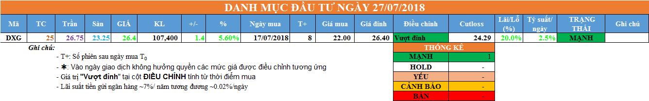 Danh mục đầu tư ngày 27/07/2018