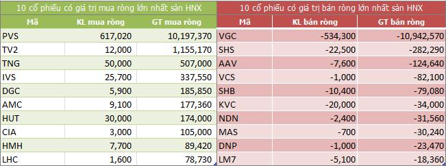 Top giao dịch khối ngoại sàn HNX ngày 02/07/2018