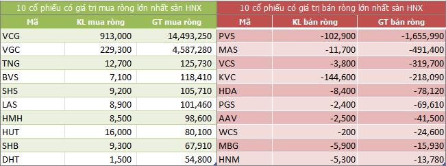Top giao dịch khối ngoại sàn HNX ngày 06/07/2018