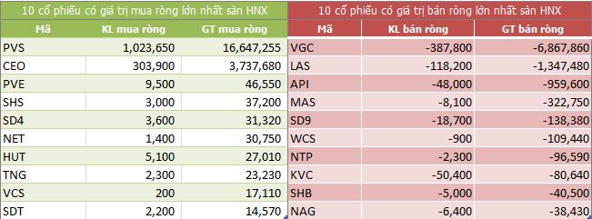 Top giao dịch khối ngoại sàn HNX ngày 09/07/2018