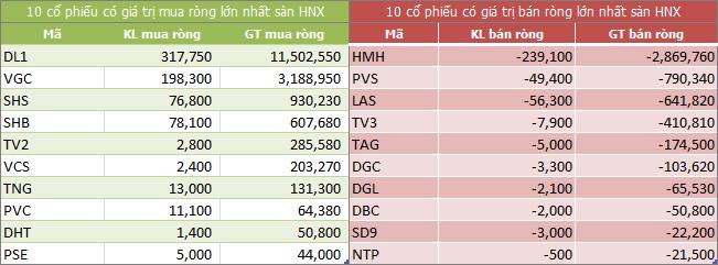Top giao dịch khối ngoại sàn HNX ngày 10/07/2018