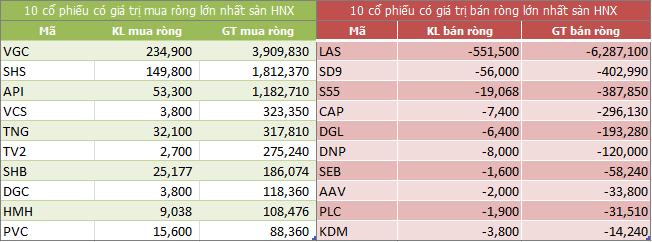 Top giao dịch khối ngoại sàn HNX ngày 12/07/2018