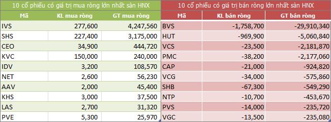 Top giao dịch khối ngoại sàn HNX ngày 19/07/2018