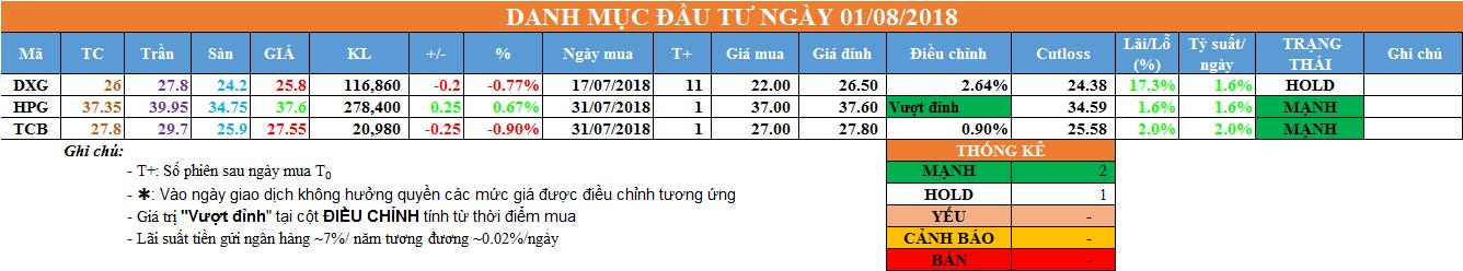 Danh mục đầu tư ngày 01/08/2018