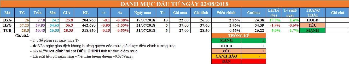 Danh mục đầu tư ngày 03/08/2018