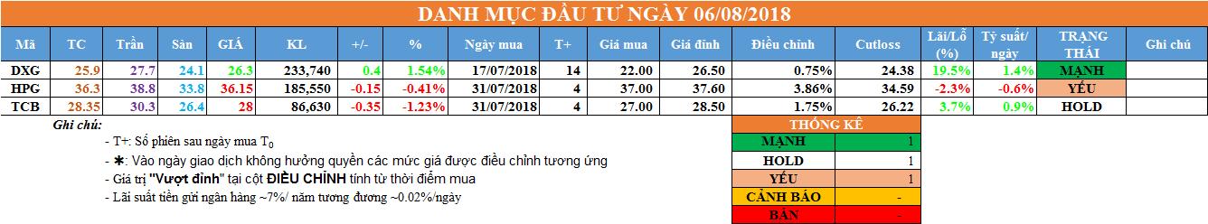 Danh mục đầu tư ngày 06/08/2018