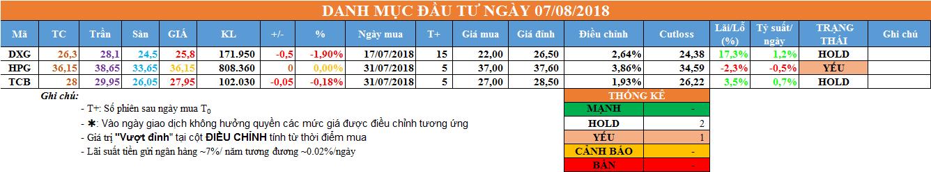 Danh mục đầu tư ngày 07/08/2018