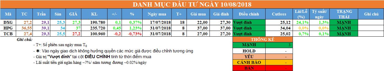 Danh mục đầu tư ngày 10/08/2018