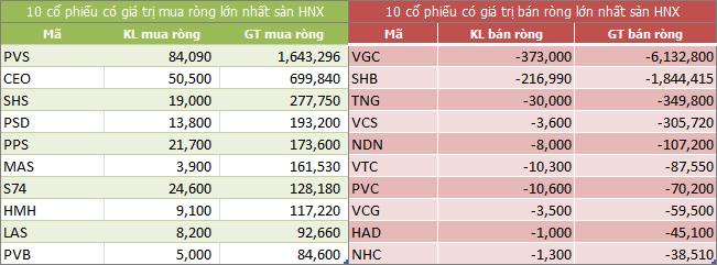 Top giao dịch khối ngoại sàn HNX ngày 21/08/2018