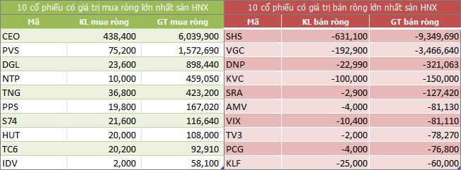 Top giao dịch khối ngoại sàn HNX ngày 27/08/2018