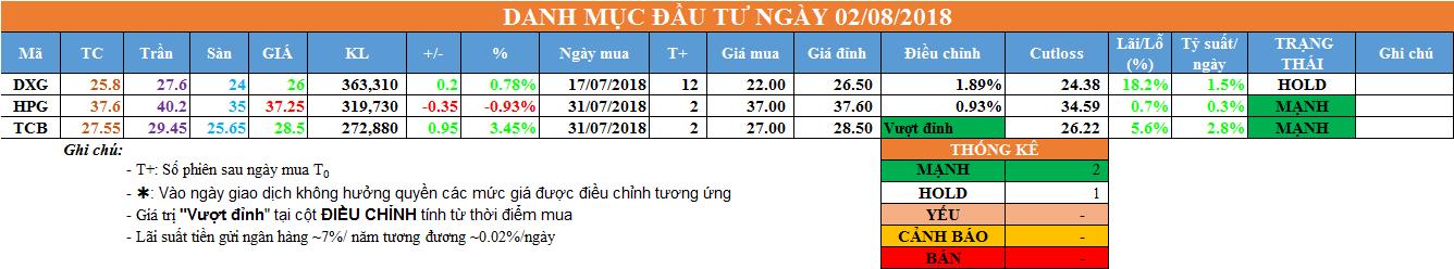 Danh mục đầu tư ngày 02/08/2018