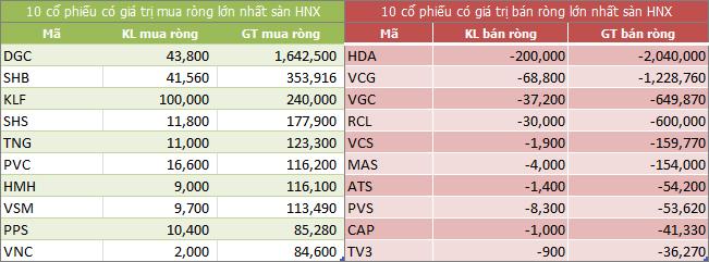 Top giao dịch khối ngoại sàn HNX ngày 15/08/2018