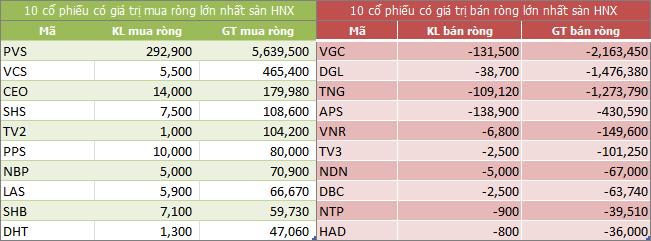 Top giao dịch khối ngoại sàn HNX ngày 20/08/2018