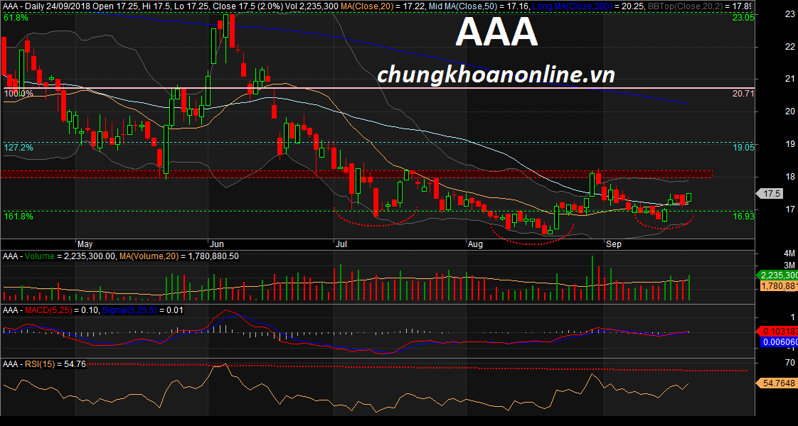 đồ thị cổ phiếu AAA