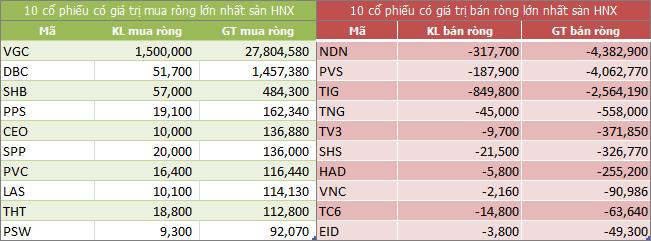 Top giao dịch khối ngoại sàn HNX ngày 04/09/2018