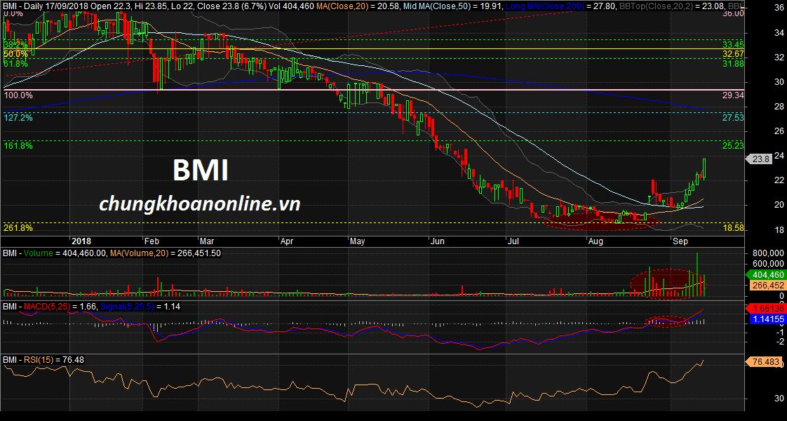 đồ thị cổ phiếu BMI