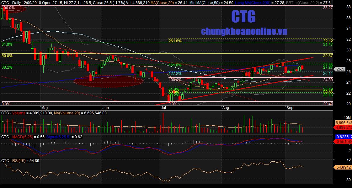 đồ thị cổ phiếu CTG