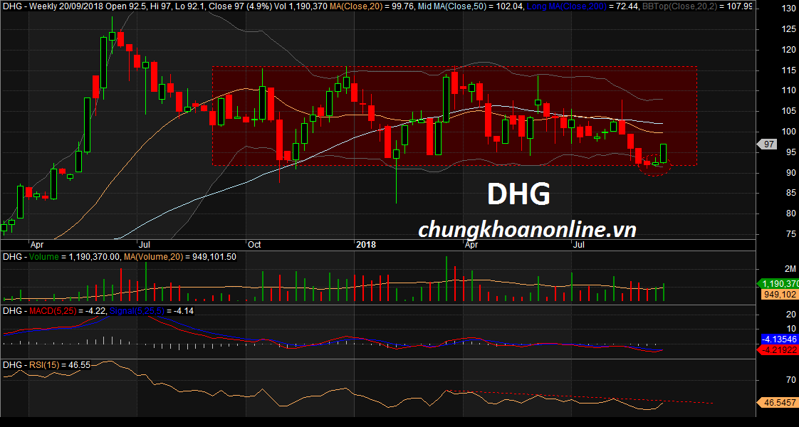 đồ thị cổ phiếu DHG