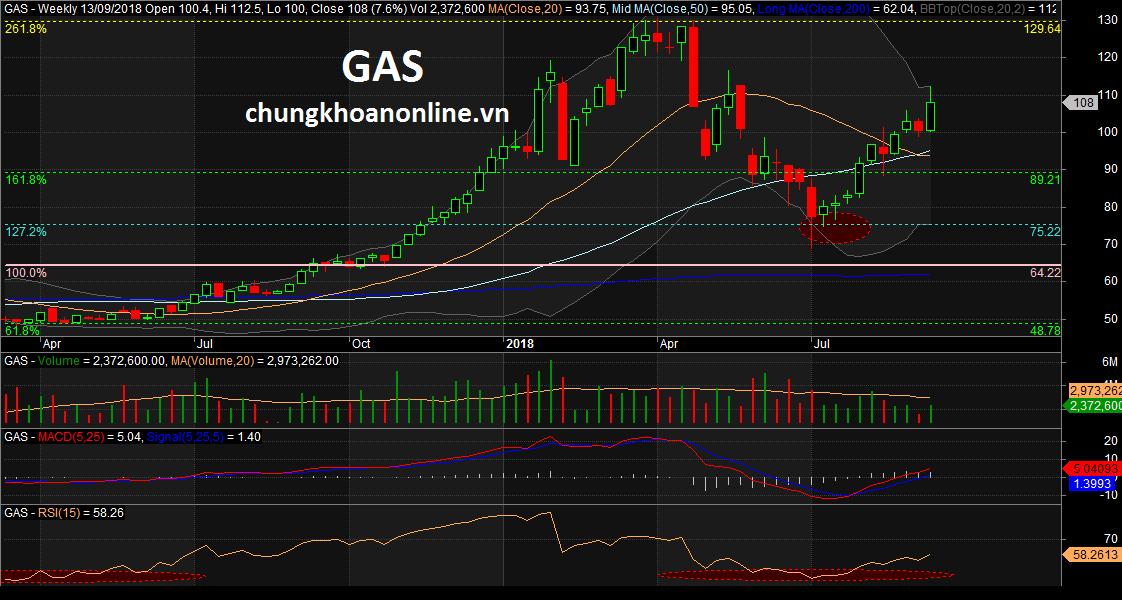 Đồ thị nến tuần cổ phiếu GAS