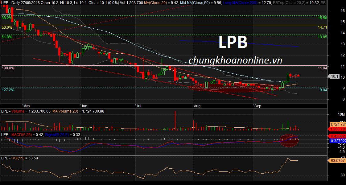 đồ thị cổ phiếu LPB