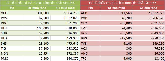 Top giao dịch khối ngoại sàn HNX ngày 02/10/2018