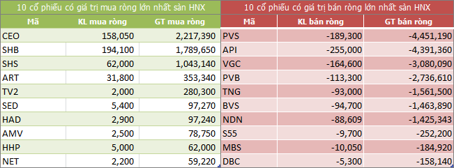 Top giao dịch khối ngoại sàn HNX ngày 01/10/2018