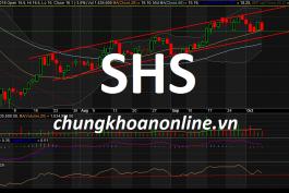 đồ thị cổ phiếu SHS