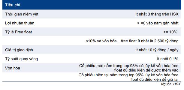 Bảng 1: Các tiêu chí của chỉ số VNFIN Lead Index