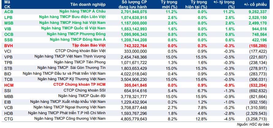 Bảng 3: Dự báo các cổ phiếu thành phần của giỏ chỉ số VNFIN Lead Index và ước tính số lượng cổ phiếu mua vào/bán ra của quỹ SSIAM VNFIN Lead ETF