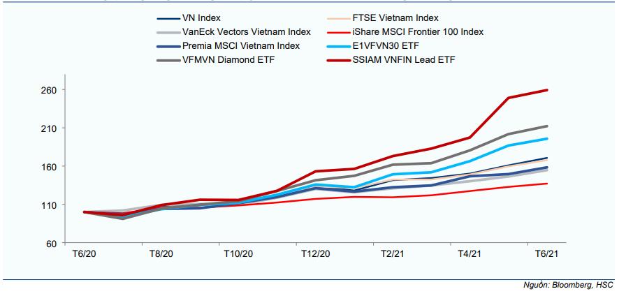 Biểu đồ 4: Mối tương quan giữa giá chứng chỉ quỹ ETF với chỉ số VN Index trong 12 tháng