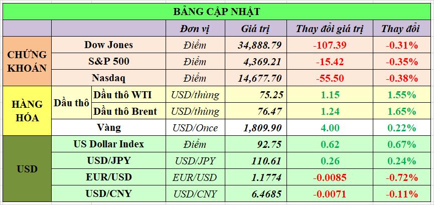 Cập nhật chứng khoán Mỹ, giá hàng hóa và USD phiên giao dịch ngày 13/07/2021