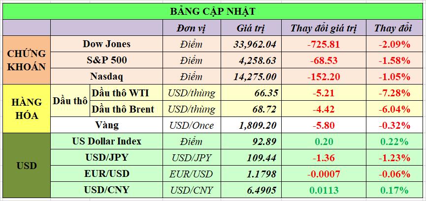 Cập nhật chứng khoán Mỹ, giá hàng hóa và USD phiên giao dịch ngày 19/07/2021