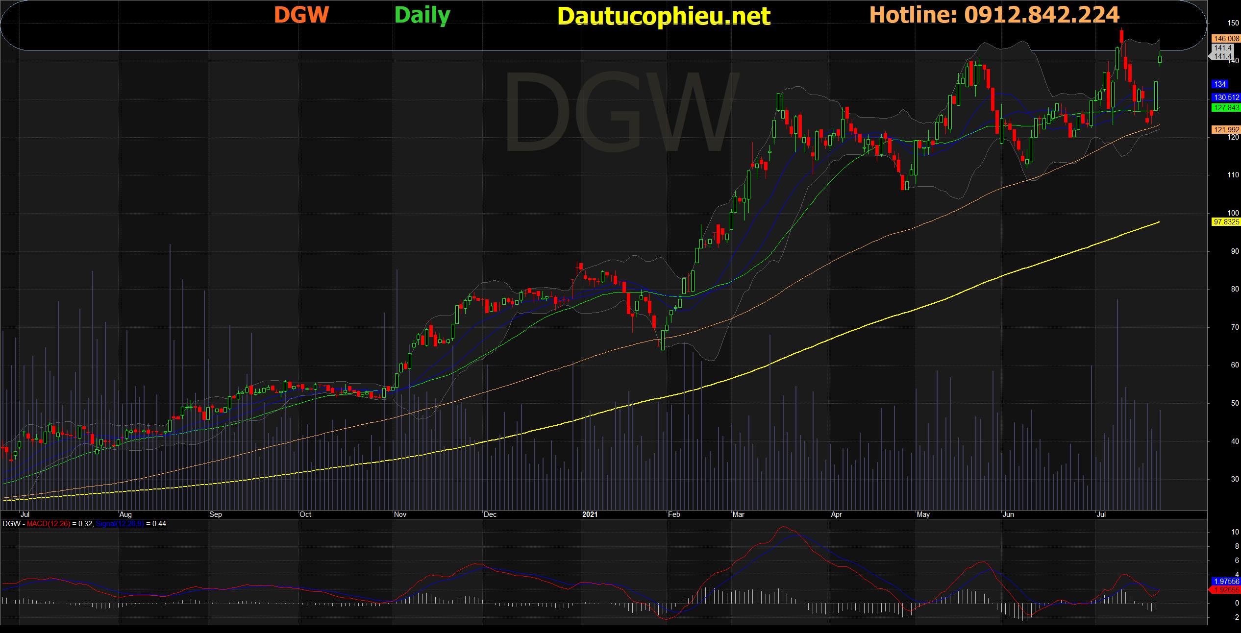 Đồ thị cổ phiếu DGW phiên giao dịch ngày 22/07/2021. Nguồn: AmiBroker