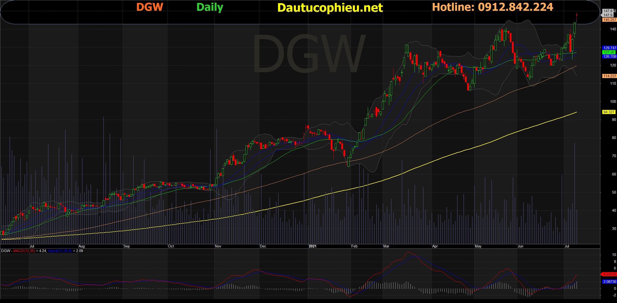 Đồ thị cổ phiếu DGW phiên giao dịch ngày 09/07/2021. Nguồn: AmiBroker