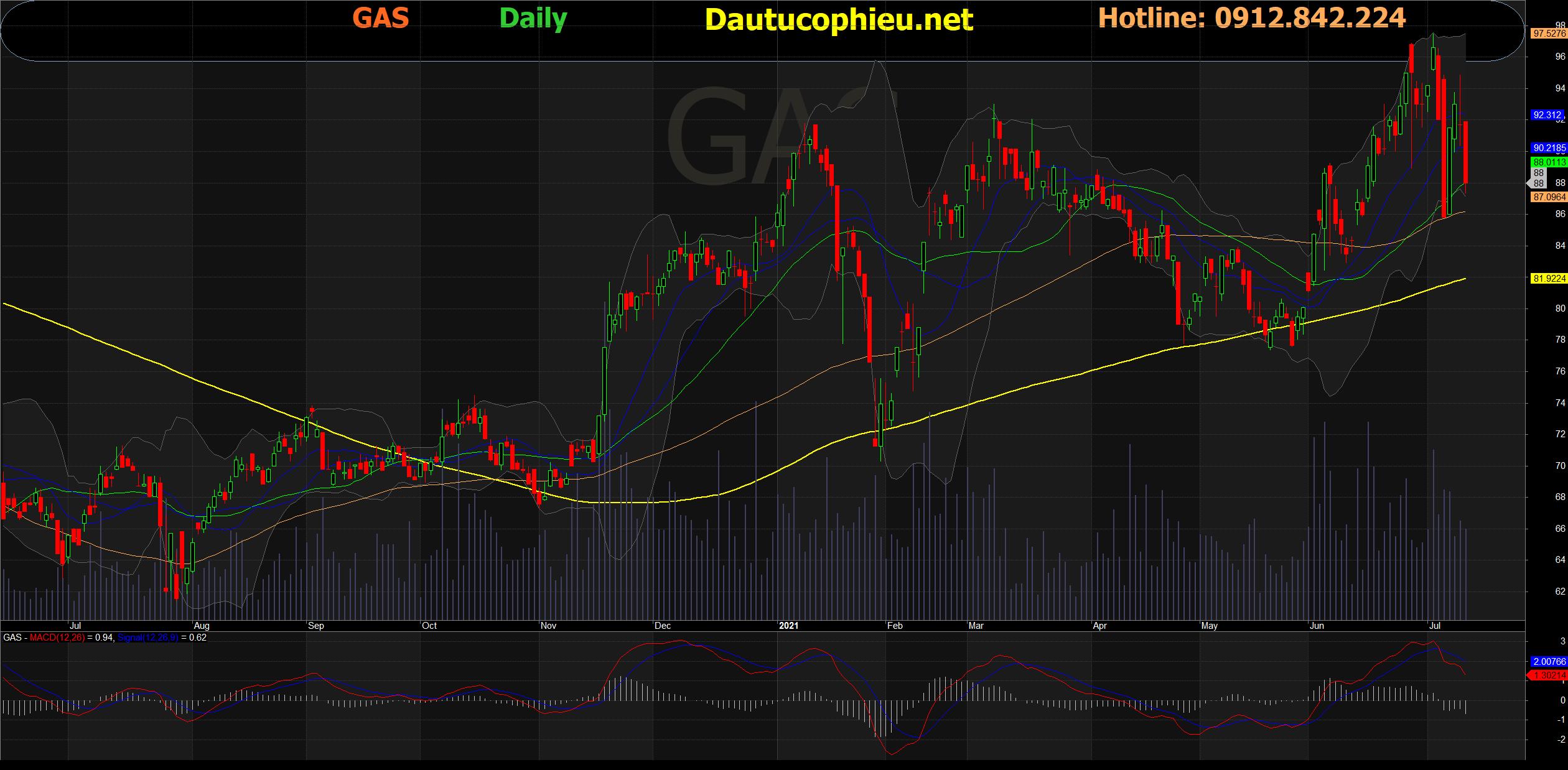 Đồ thị cổ phiếu GAS phiên giao dịch ngày 12/07/2021. Nguồn: AmiBroker