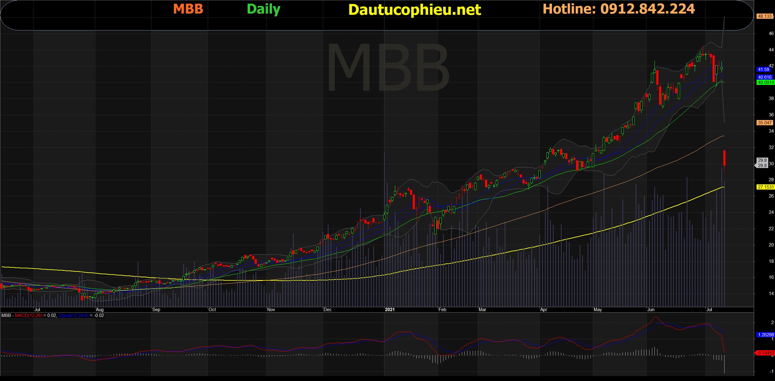 Đồ thị cổ phiếu MBB phiên giao dịch ngày 12/07/2021. Nguồn: AmiBroker