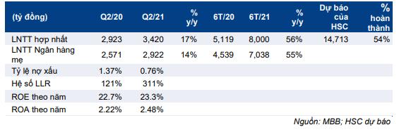 Bảng 1: KQKD sơ bộ Q2/2021 và nửa đầu năm 2021, MBB