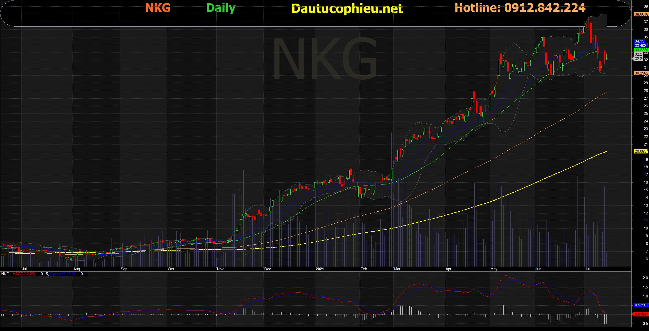 Đồ thị cổ phiếu NKG phiên giao dịch ngày 15/07/2021. Nguồn: AmiBroker