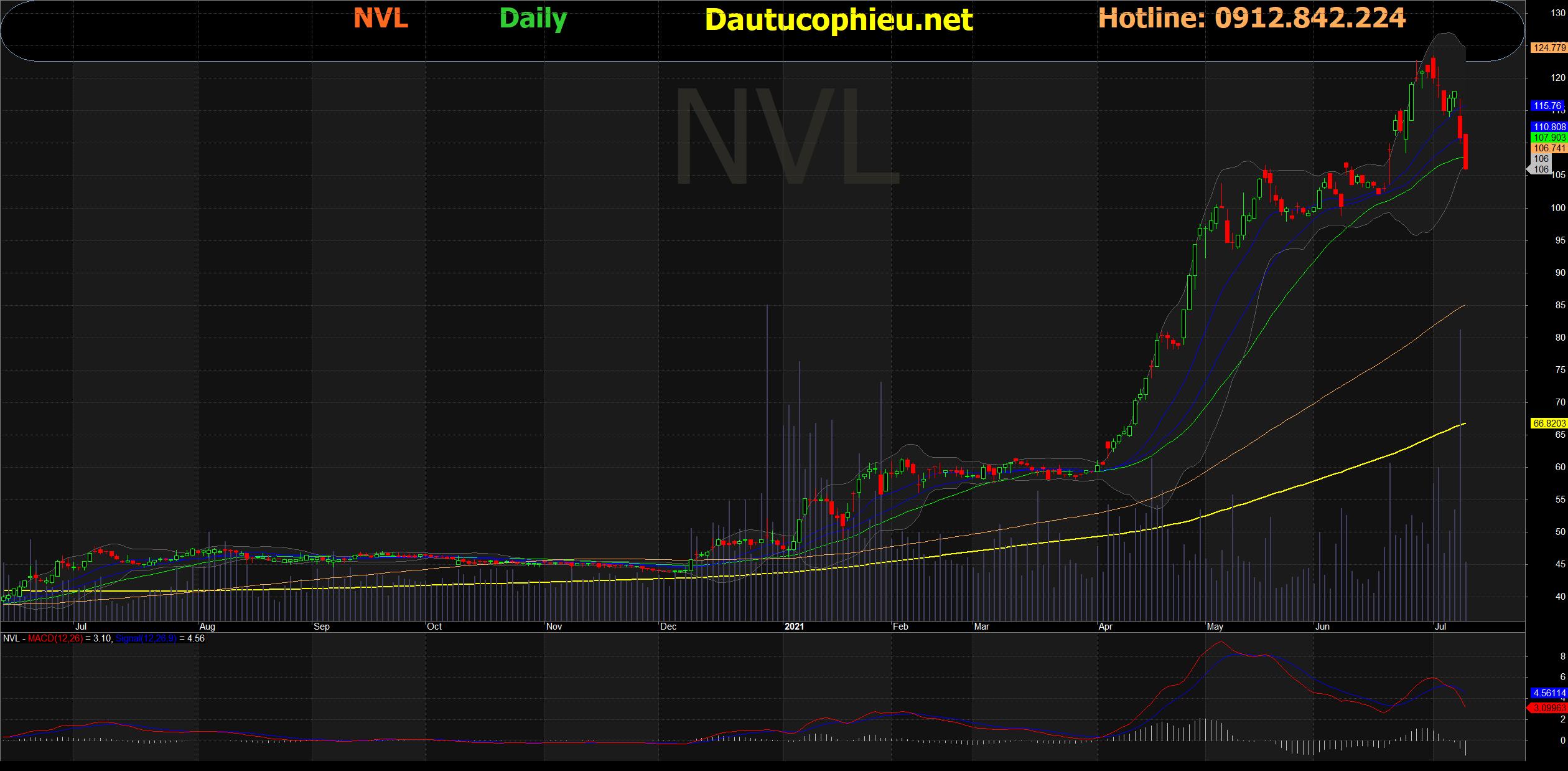 Đồ thị cổ phiếu NVL phiên giao dịch ngày 09/07/2021. Nguồn: AmiBroker