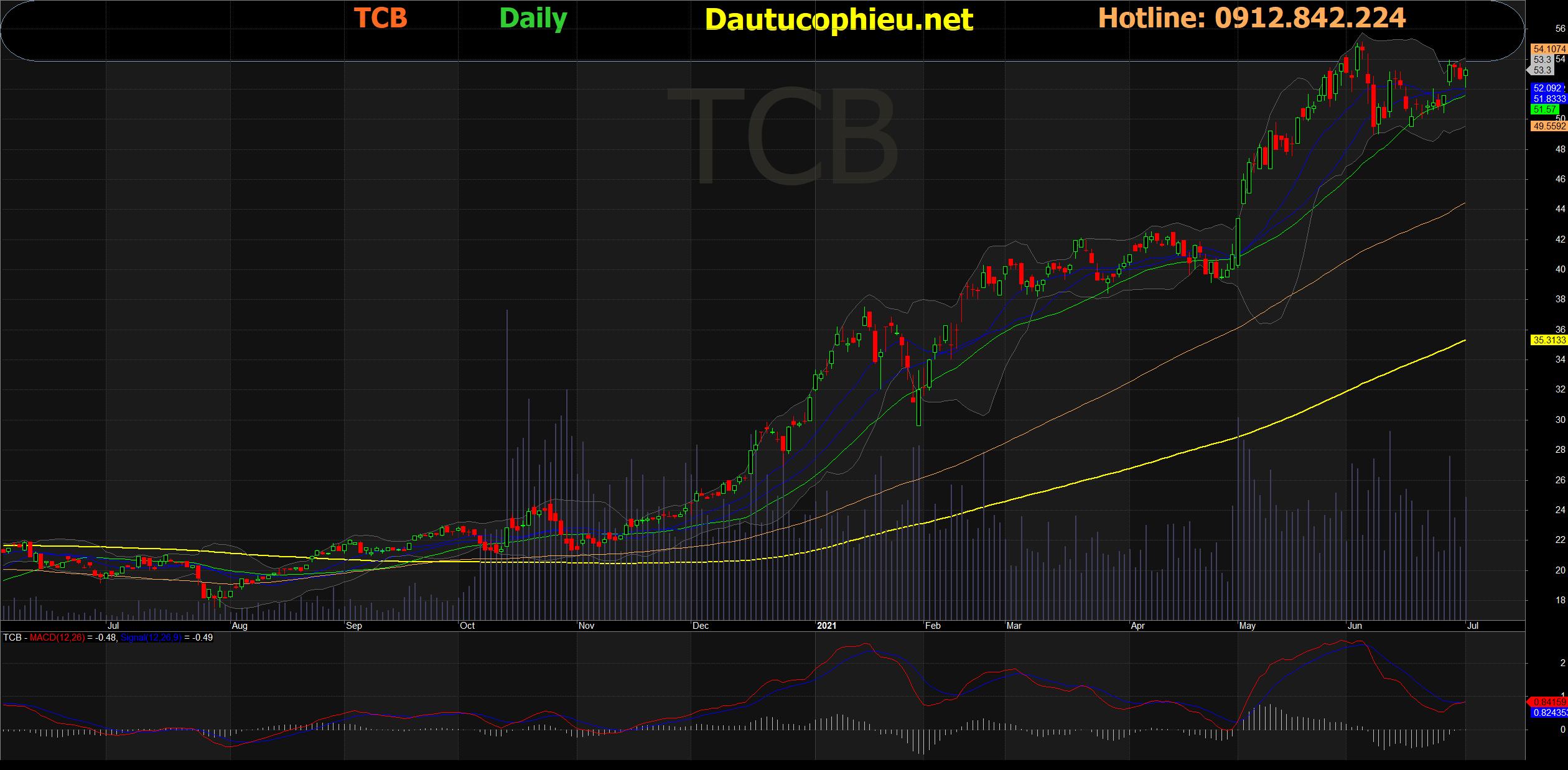 Đồ thị cổ phiếu TCB phiên giao dịch ngày 21/07/2021. Nguồn: AmiBroker