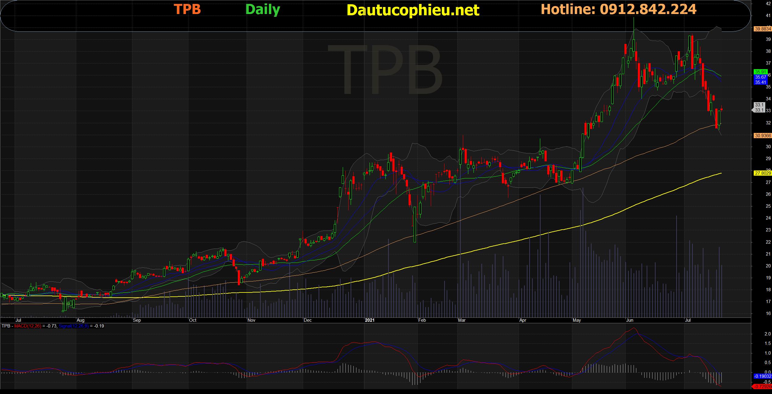 Đồ thị cổ phiếu TPB phiên giao dịch ngày 21/07/2021. Nguồn: AmiBroker
