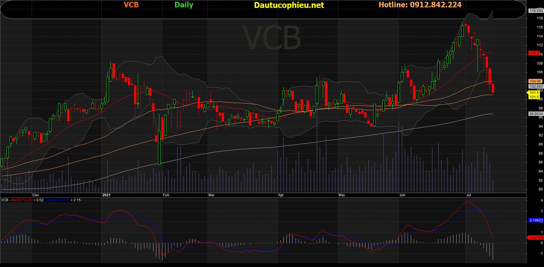 Đồ thị cổ phiếu VCB phiên giao dịch ngày 14/07/2021. Nguồn: AmiBroker